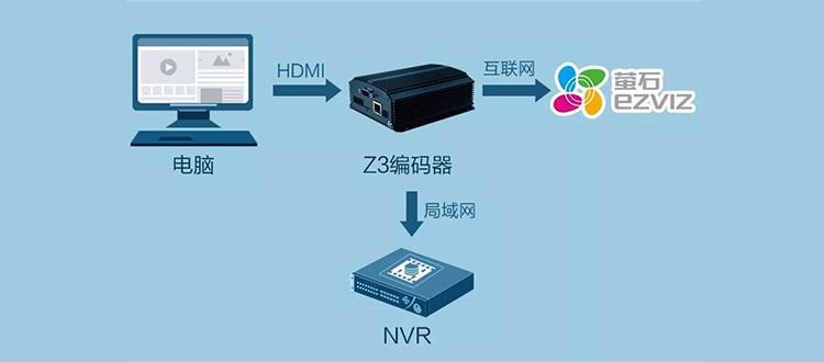 萤石赋能企业实现电脑桌面远程监看及录屏